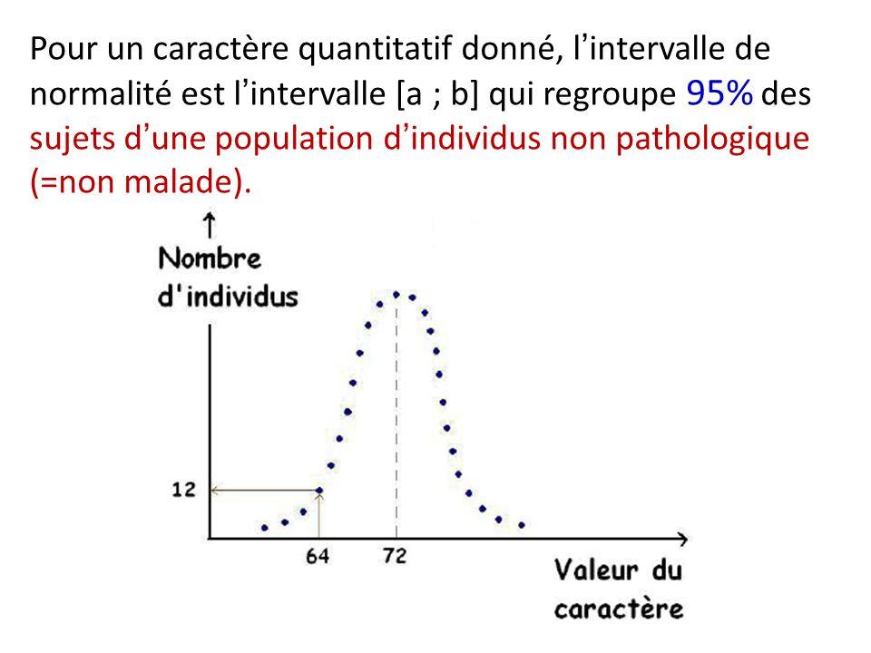 Pour un caractère quantitatif donné, l'intervalle de normalité est l'intervalle [a ; b] qui regroupe 95% des sujets d'une population d'individus non pathologique (=non malade).